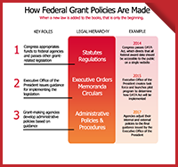 Infographic: How Grant Policies are Made