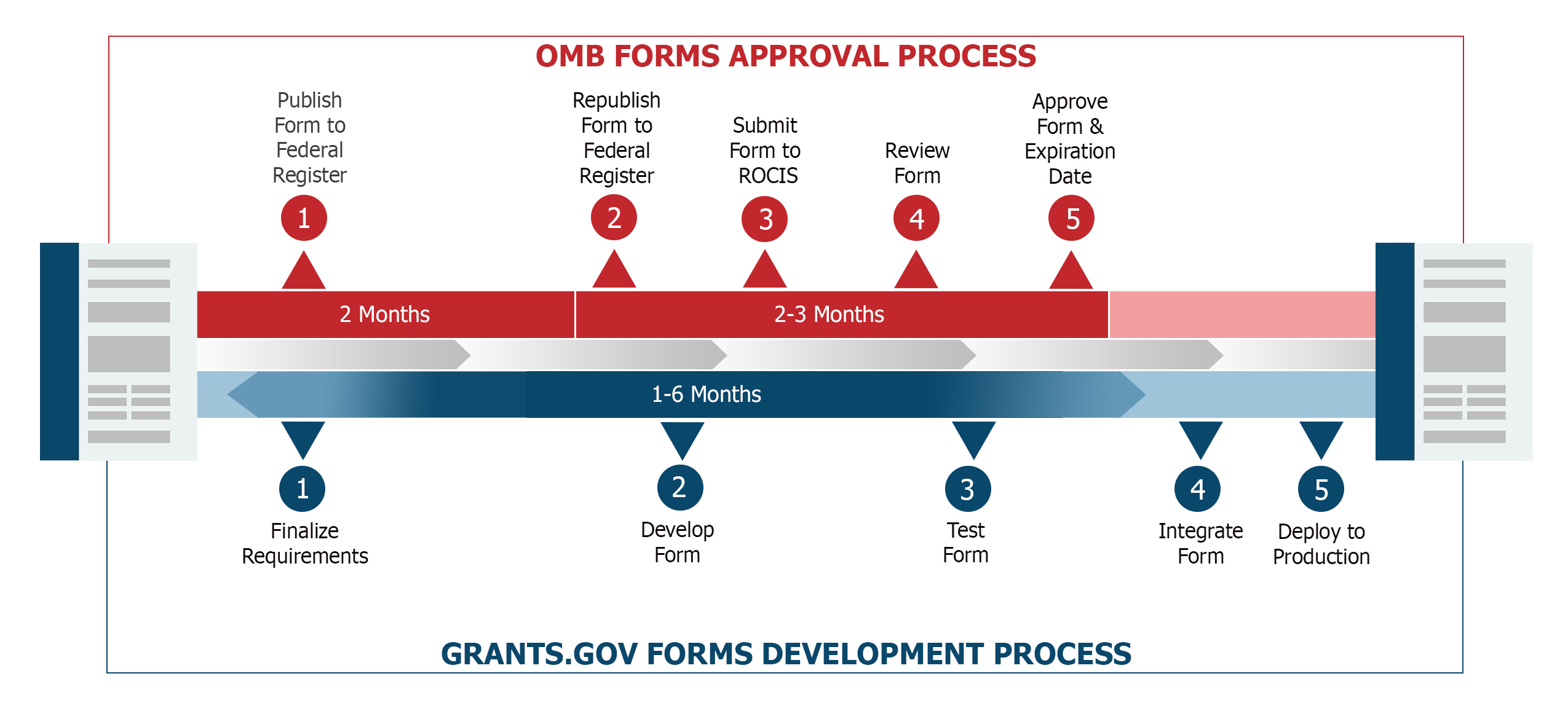 Grants.gov Forms Approval and Development Processes